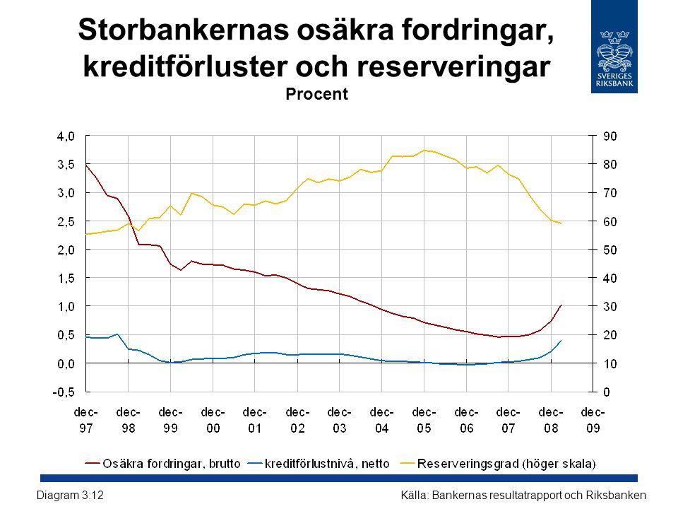 Storbankernas osäkra fordringar, kreditförluster och reserveringar Procent