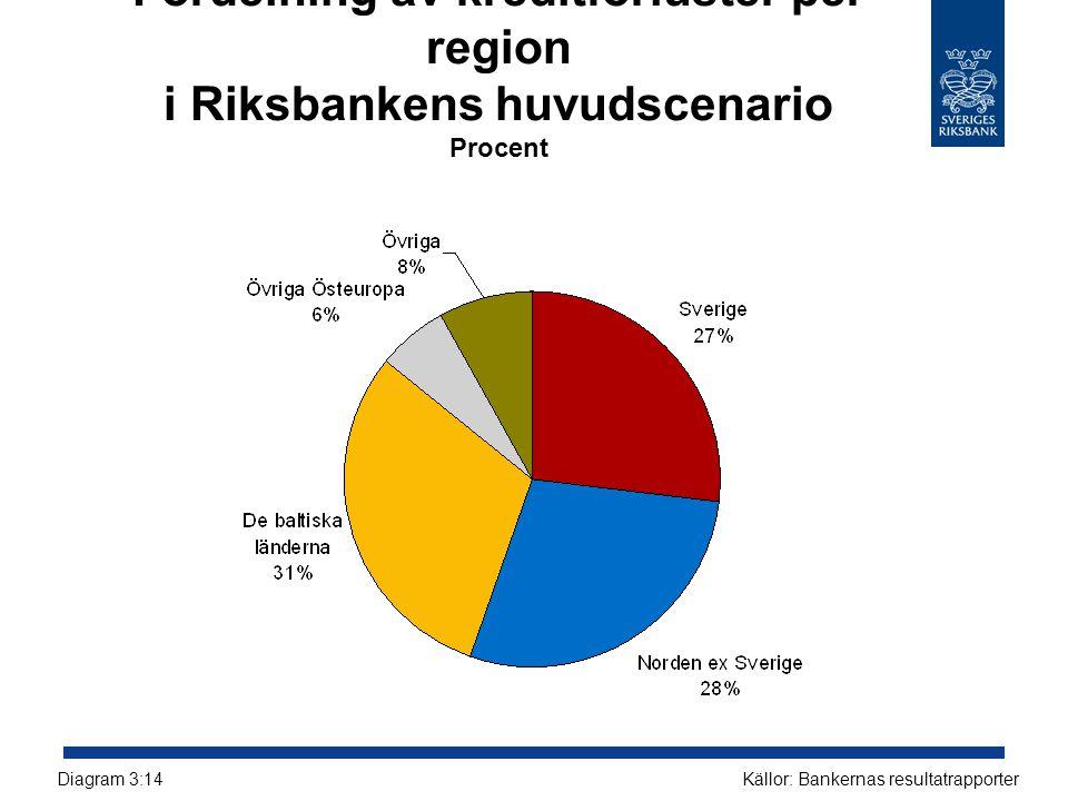 Fördelning av kreditförluster per region i Riksbankens huvudscenario Procent