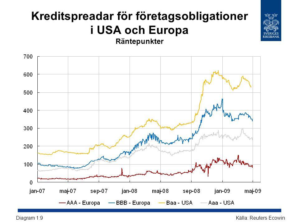 Kreditspreadar för företagsobligationer i USA och Europa Räntepunkter