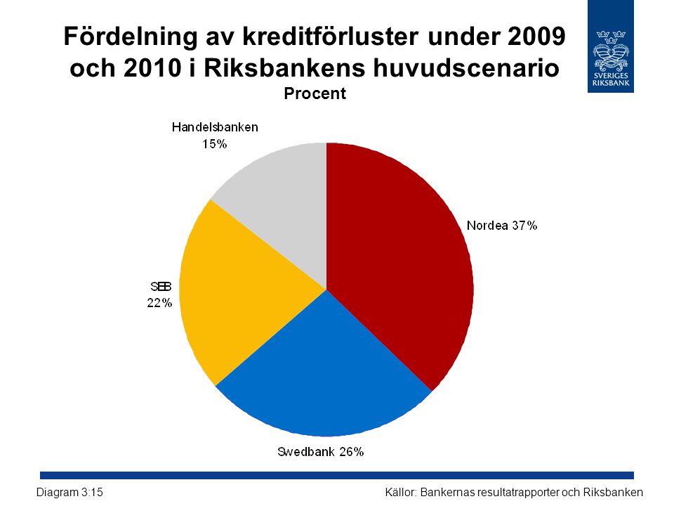 Fördelning av kreditförluster under 2009 och 2010 i Riksbankens huvudscenario Procent