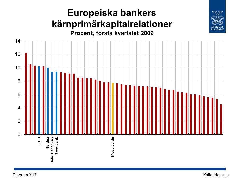 Europeiska bankers kärnprimärkapitalrelationer Procent, första kvartalet 2009