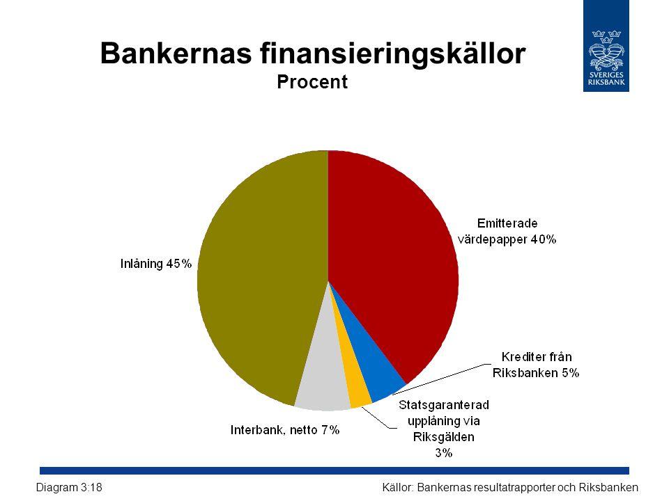Bankernas finansieringskällor Procent