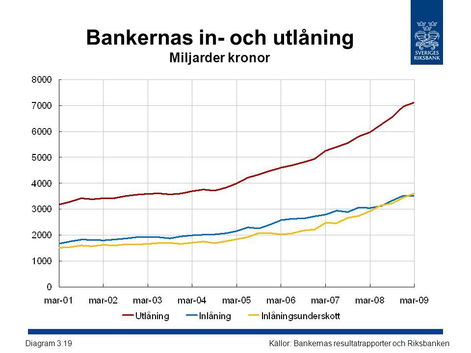 Bankernas in- och utlåning Miljarder kronor
