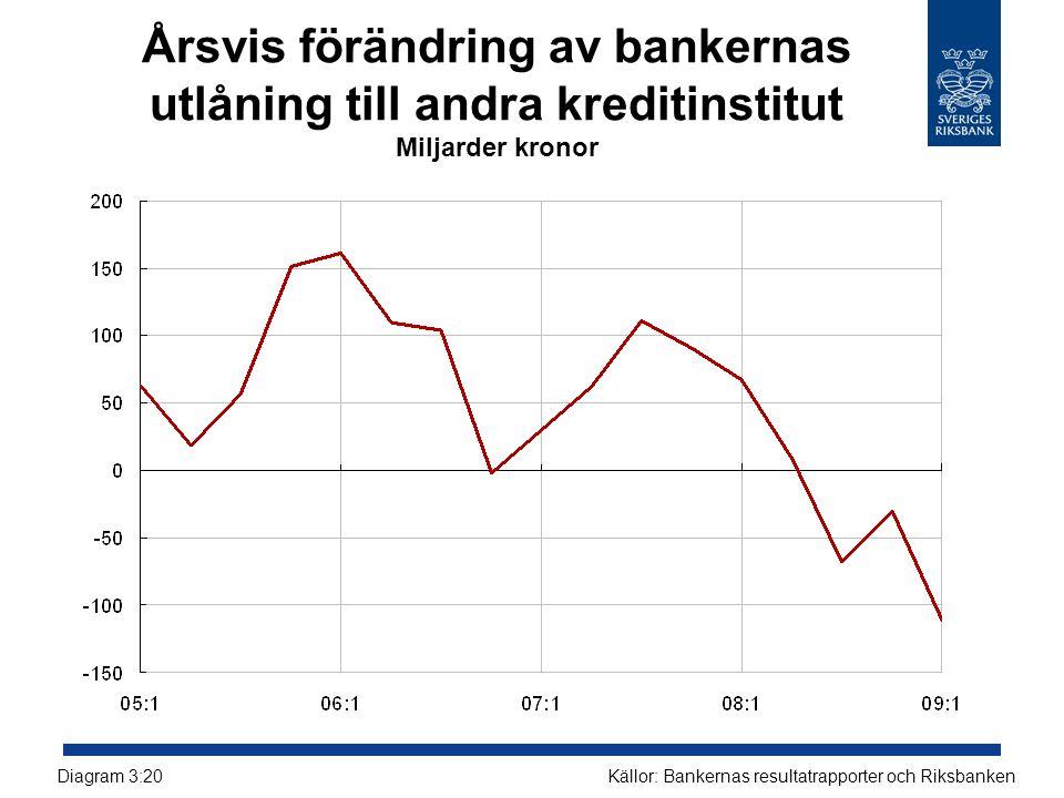 Årsvis förändring av bankernas utlåning till andra kreditinstitut Miljarder kronor