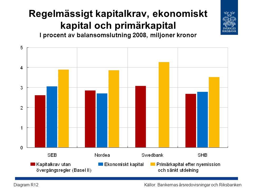Regelmässigt kapitalkrav, ekonomiskt kapital och primärkapital I procent av balansomslutning 2008, miljoner kronor