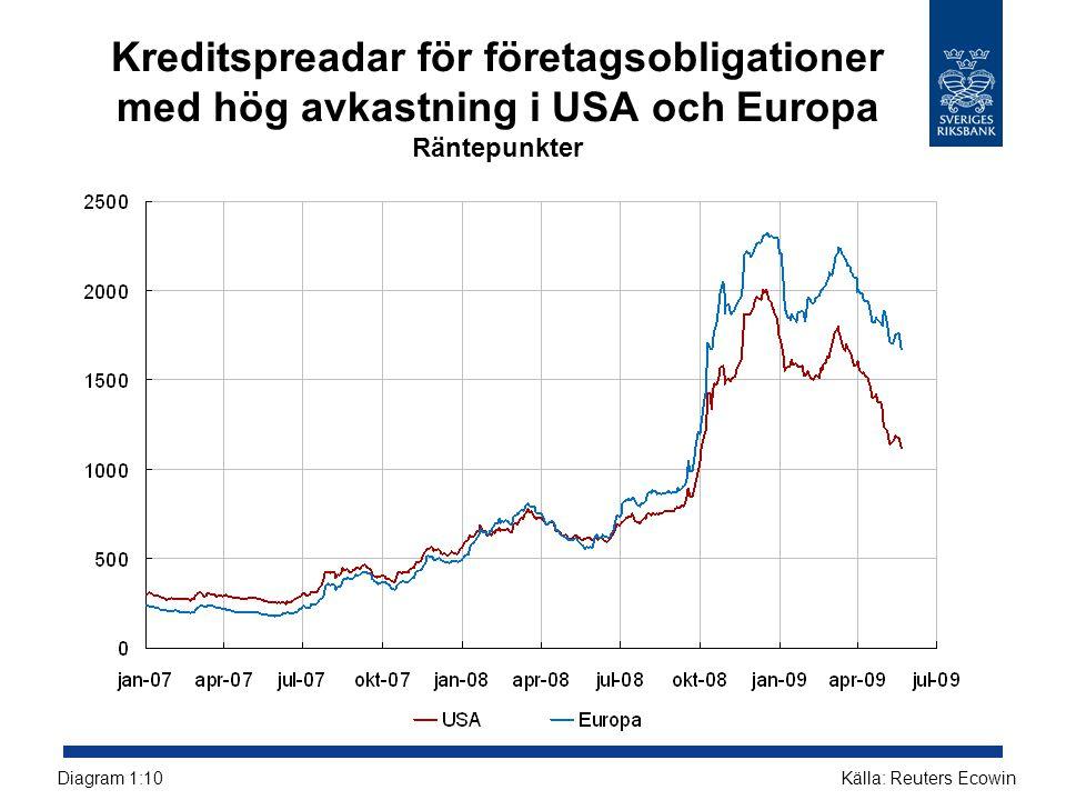 Kreditspreadar för företagsobligationer med hög avkastning i USA och Europa Räntepunkter