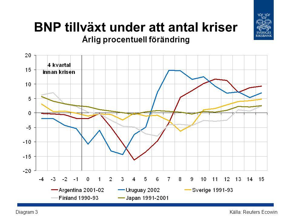 BNP tillväxt under att antal kriser Årlig procentuell förändring