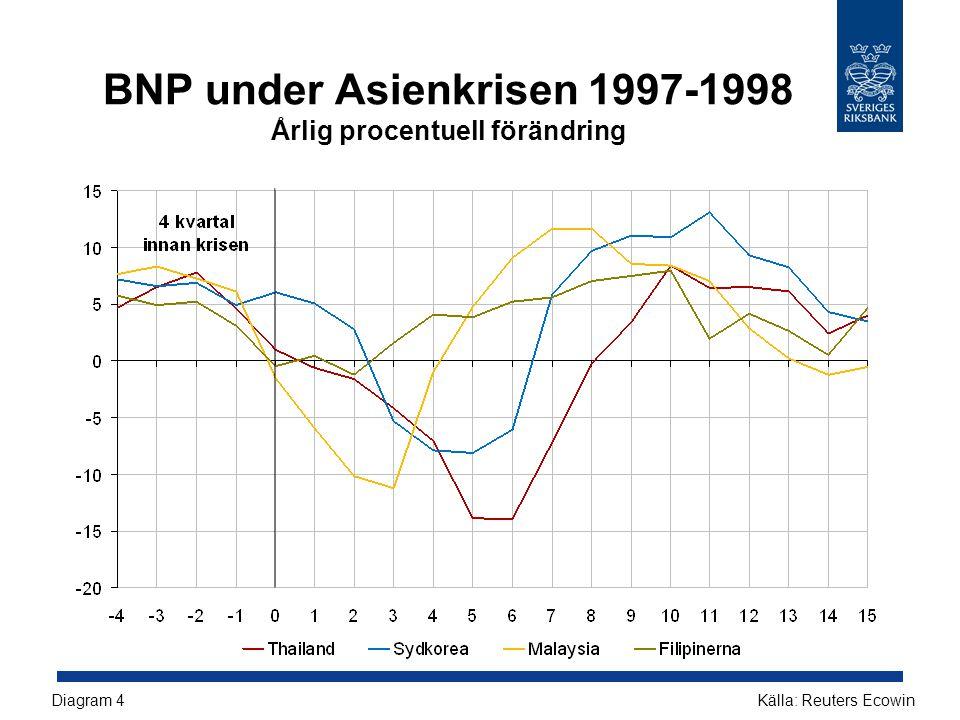 BNP under Asienkrisen 1997-1998 Årlig procentuell förändring