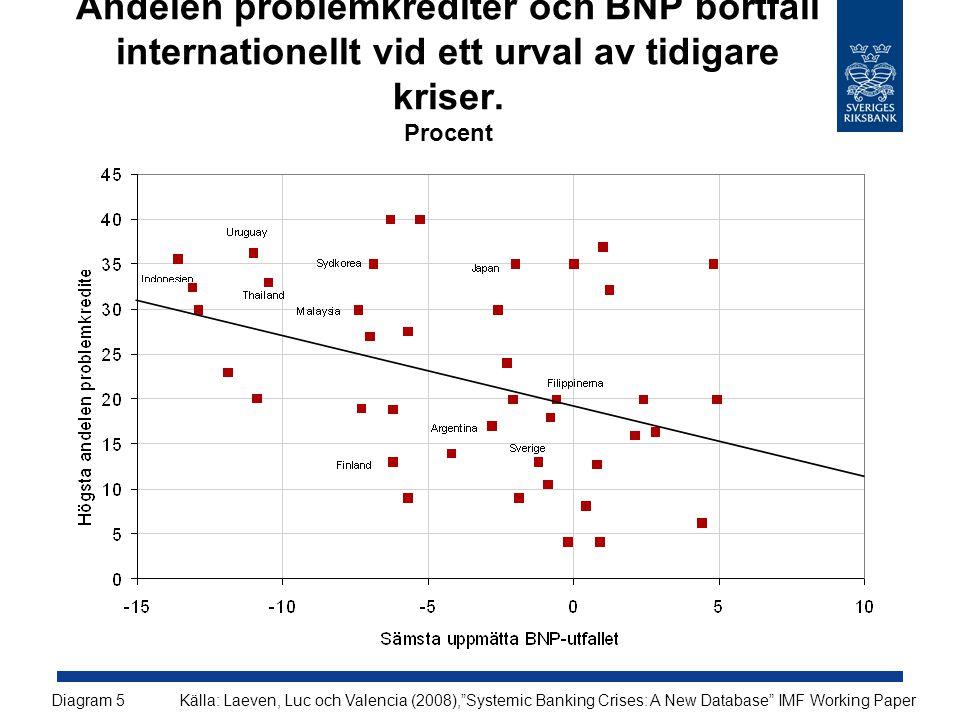 Andelen problemkrediter och BNP bortfall internationellt vid ett urval av tidigare kriser. Procent
