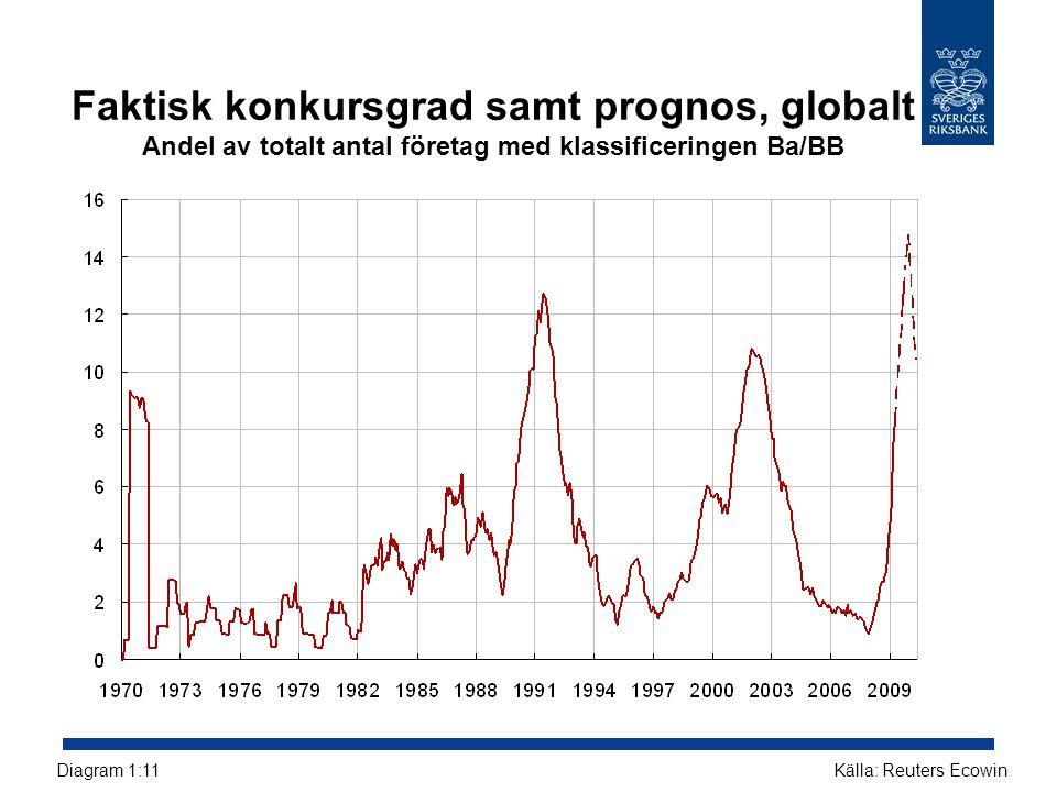 Faktisk konkursgrad samt prognos, globalt Andel av totalt antal företag med klassificeringen Ba/BB