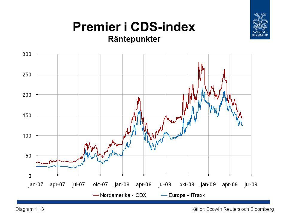 Premier i CDS-index Räntepunkter