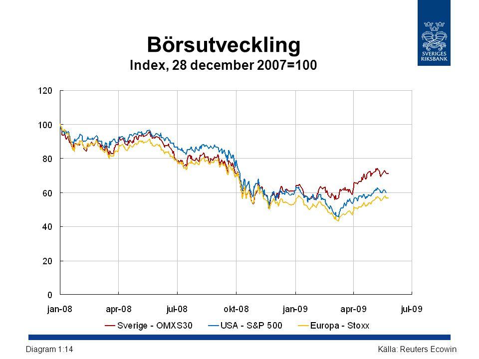 Börsutveckling Index, 28 december 2007=100