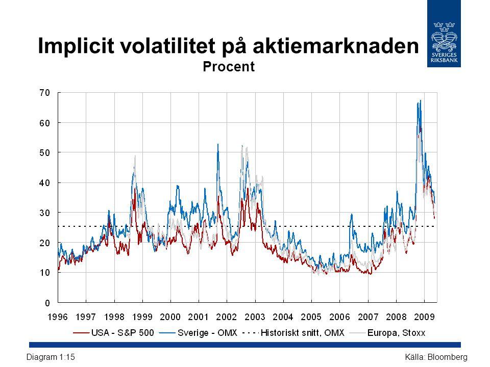 Implicit volatilitet på aktiemarknaden Procent