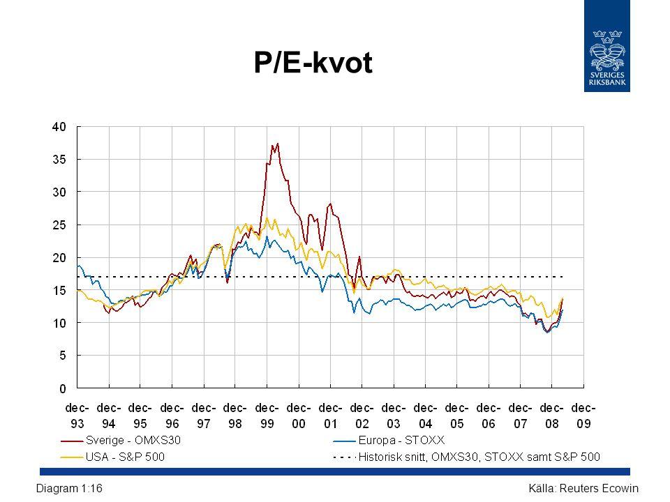 P/E-kvot Diagram 1:16 Källa: Reuters Ecowin