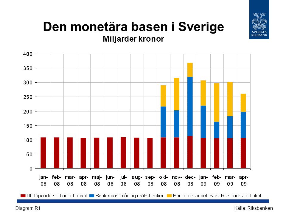 Den monetära basen i Sverige Miljarder kronor