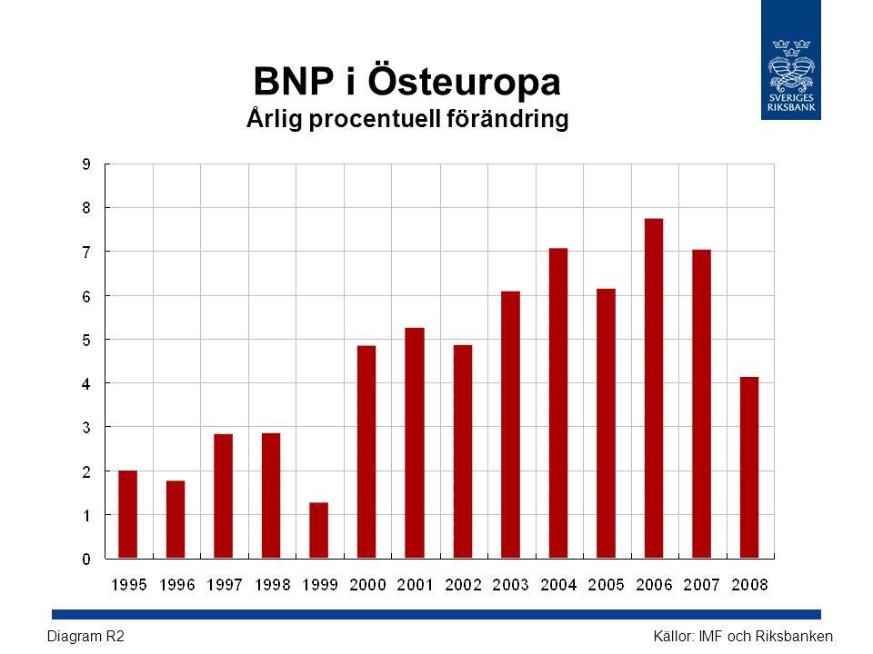 BNP i Östeuropa Årlig procentuell förändring