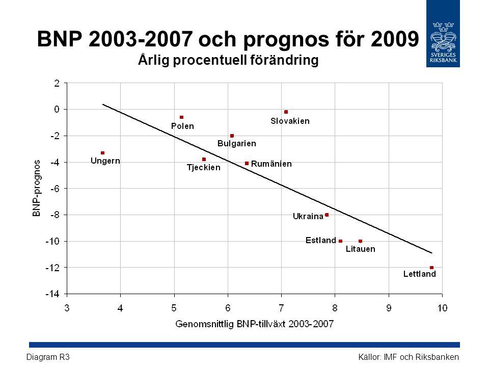 BNP 2003-2007 och prognos för 2009 Årlig procentuell förändring