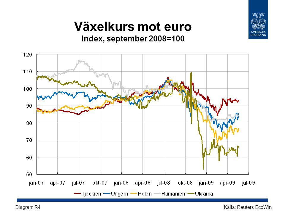 Växelkurs mot euro Index, september 2008=100