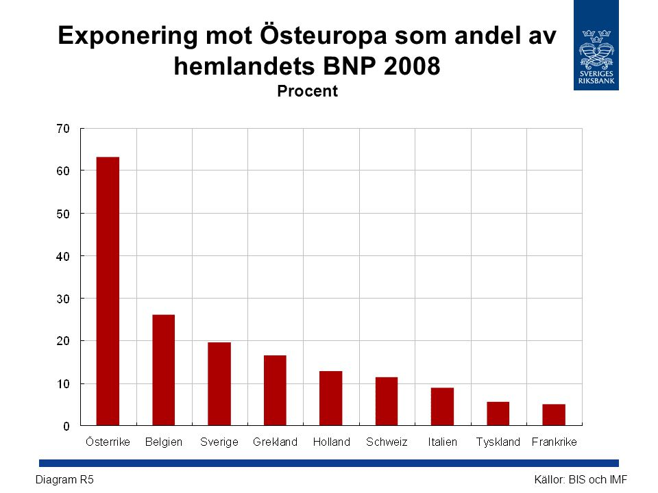 Exponering mot Östeuropa som andel av hemlandets BNP 2008 Procent