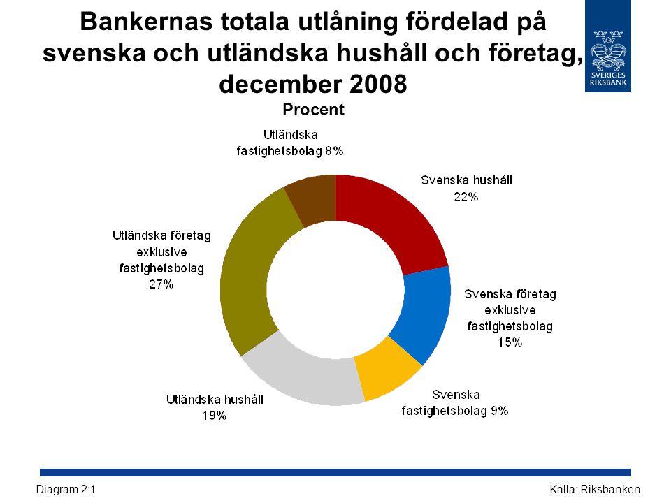 Bankernas totala utlåning fördelad på svenska och utländska hushåll och företag, december 2008 Procent