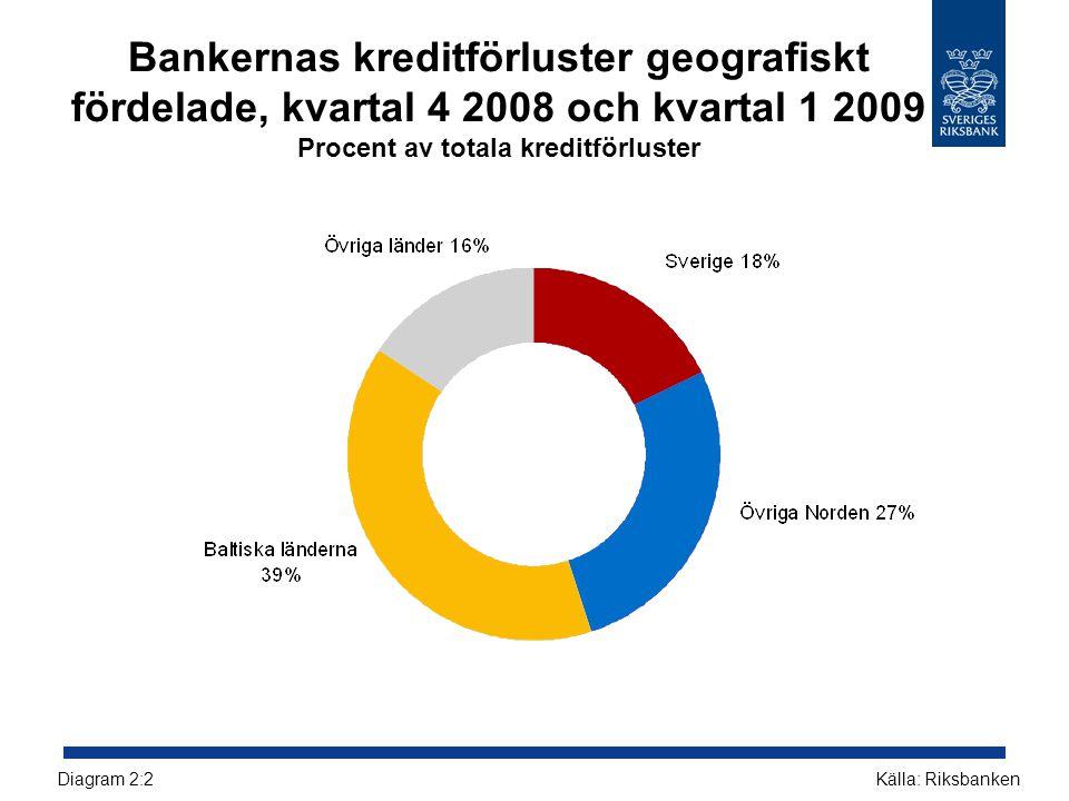 Bankernas kreditförluster geografiskt fördelade, kvartal 4 2008 och kvartal 1 2009 Procent av totala kreditförluster