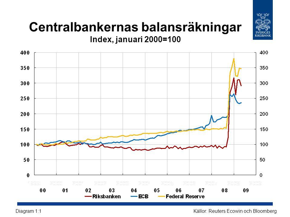 Centralbankernas balansräkningar Index, januari 2000=100