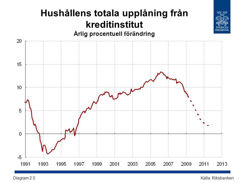 Hushållens totala upplåning från kreditinstitut Årlig procentuell förändring