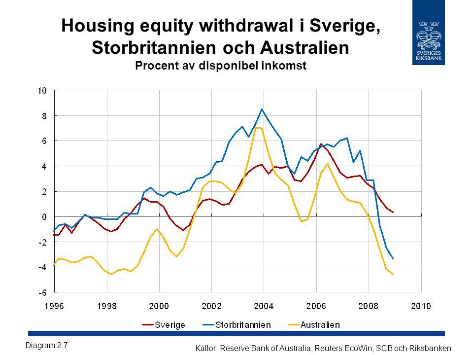 Housing equity withdrawal i Sverige, Storbritannien och Australien Procent av disponibel inkomst