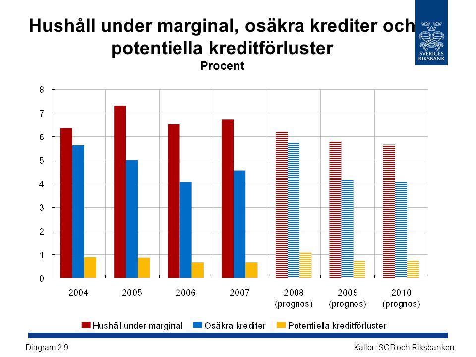 Hushåll under marginal, osäkra krediter och potentiella kreditförluster Procent