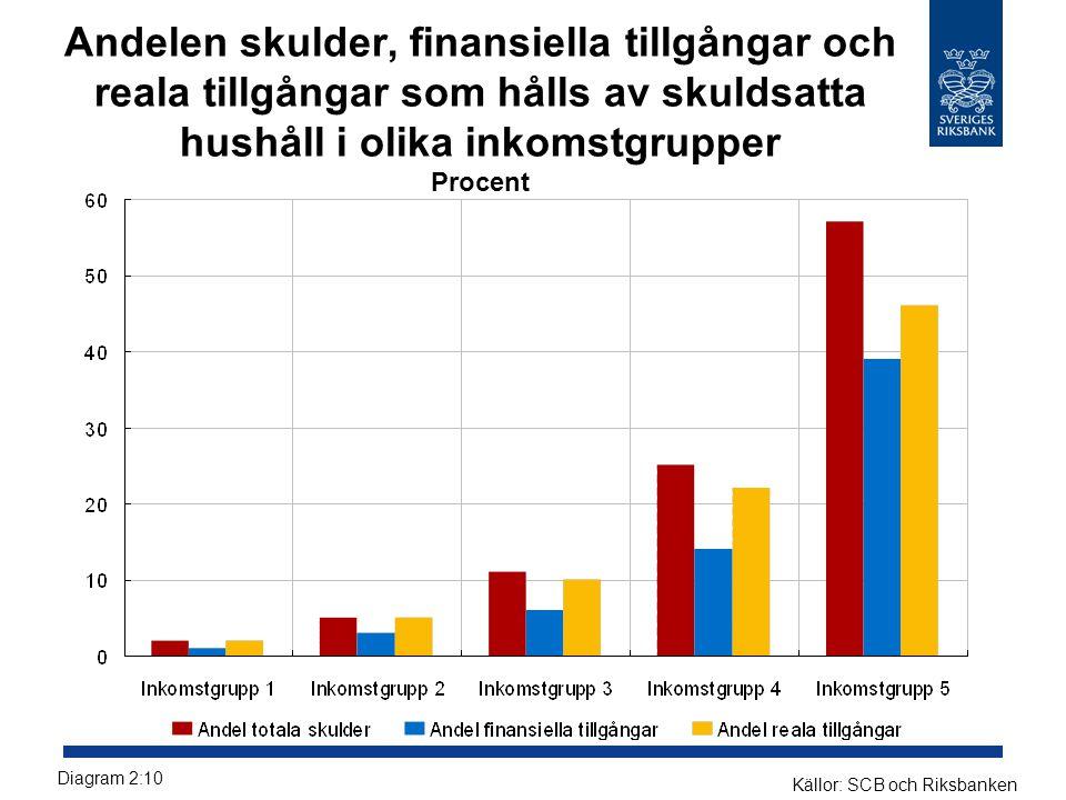 Andelen skulder, finansiella tillgångar och reala tillgångar som hålls av skuldsatta hushåll i olika inkomstgrupper Procent