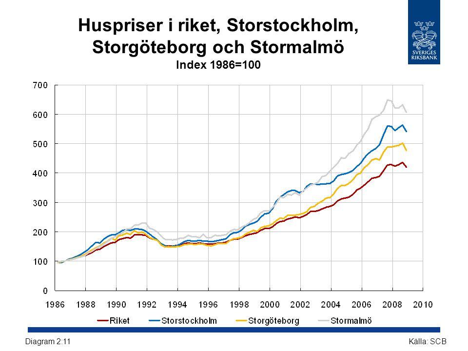 Huspriser i riket, Storstockholm, Storgöteborg och Stormalmö Index 1986=100