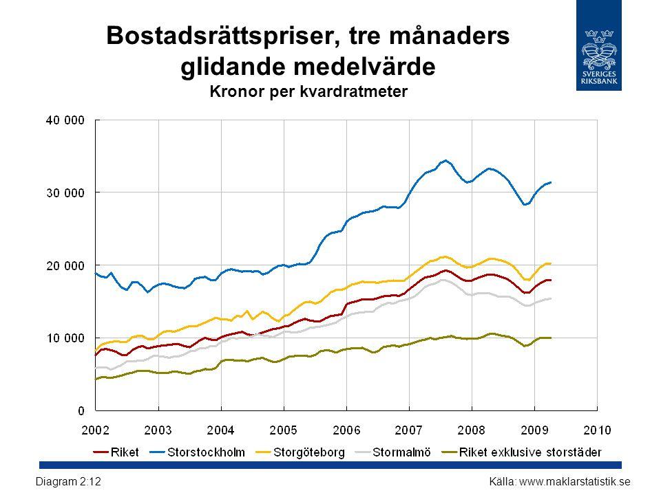 Bostadsrättspriser, tre månaders glidande medelvärde Kronor per kvardratmeter