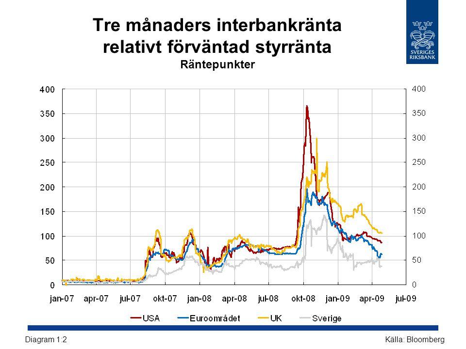 Tre månaders interbankränta relativt förväntad styrränta Räntepunkter