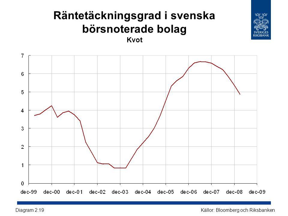 Räntetäckningsgrad i svenska börsnoterade bolag Kvot