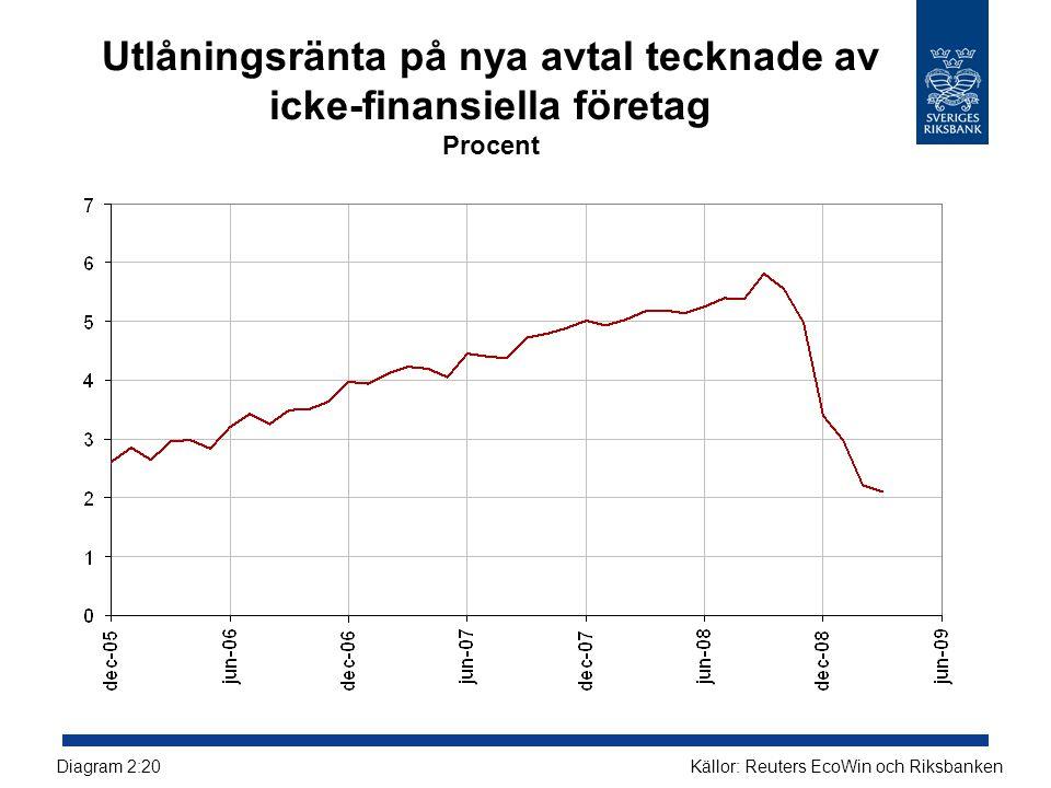 Utlåningsränta på nya avtal tecknade av icke-finansiella företag Procent