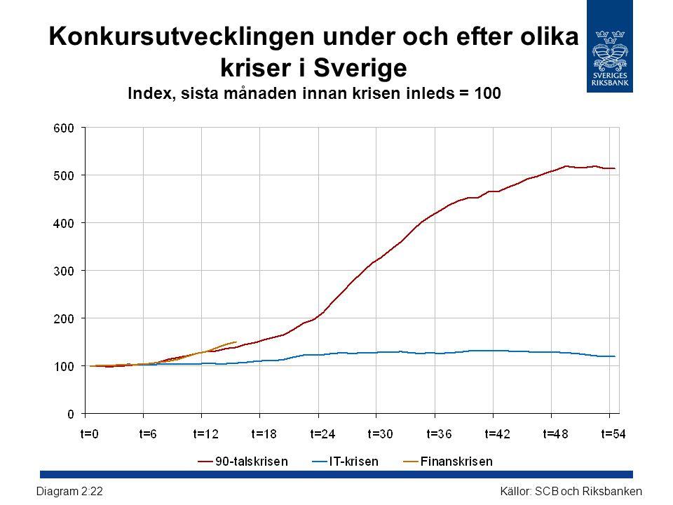 Konkursutvecklingen under och efter olika kriser i Sverige Index, sista månaden innan krisen inleds = 100