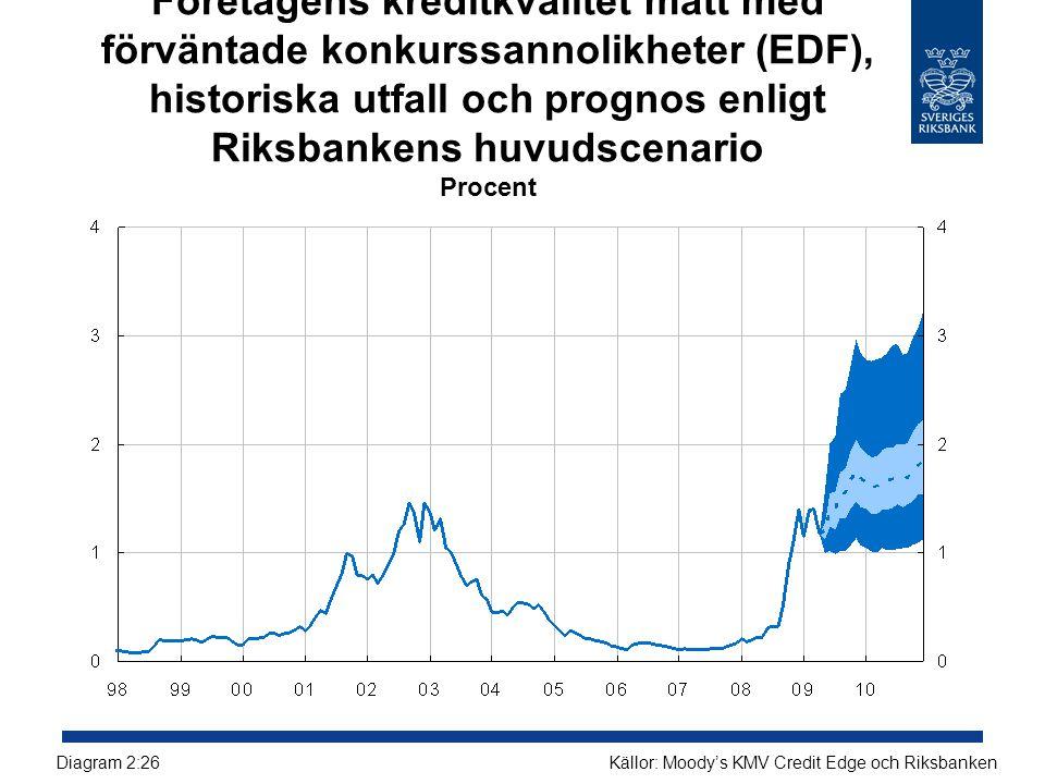 Företagens kreditkvalitet mätt med förväntade konkurssannolikheter (EDF), historiska utfall och prognos enligt Riksbankens huvudscenario Procent