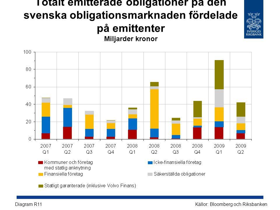 Totalt emitterade obligationer på den svenska obligationsmarknaden fördelade på emittenter Miljarder kronor