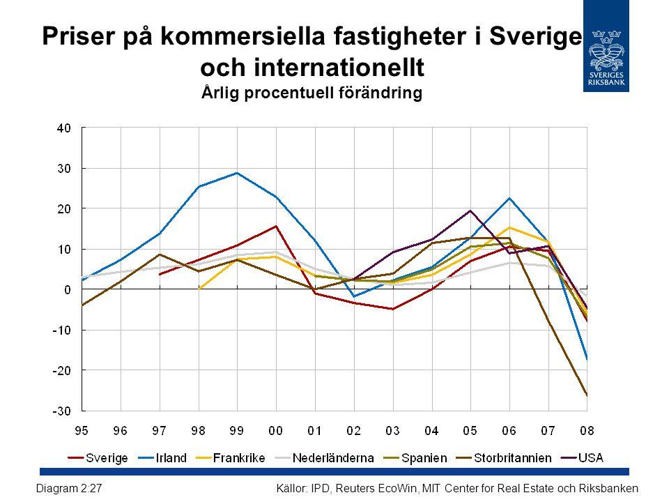Priser på kommersiella fastigheter i Sverige och internationellt Årlig procentuell förändring