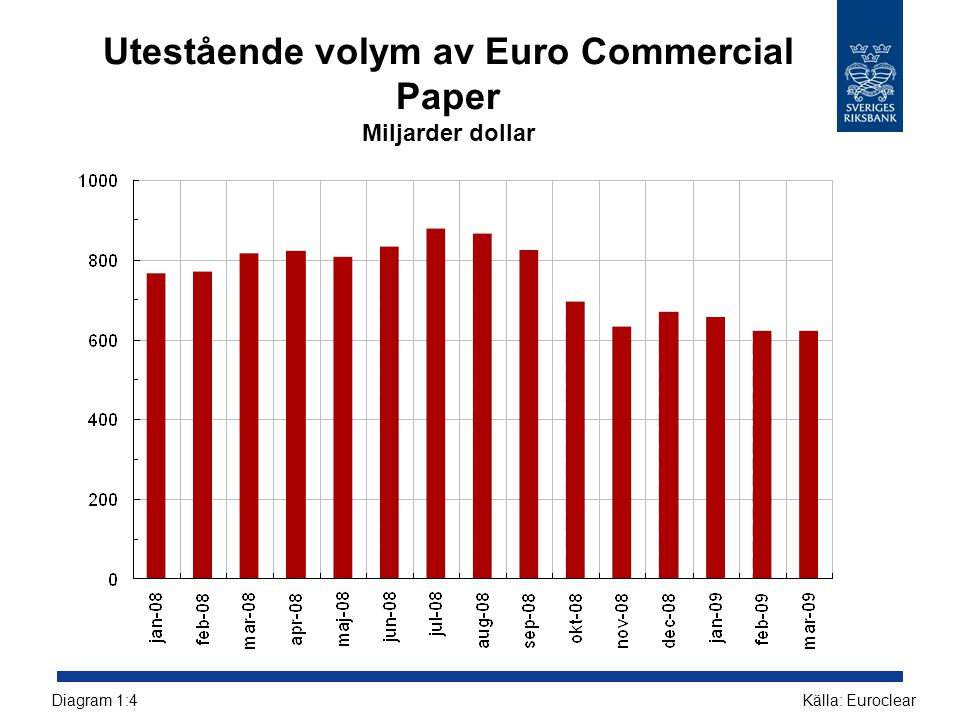Utestående volym av Euro Commercial Paper Miljarder dollar