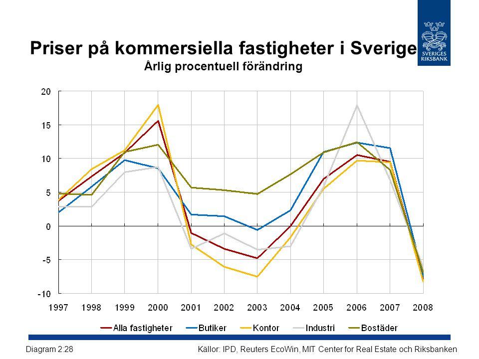 Priser på kommersiella fastigheter i Sverige Årlig procentuell förändring