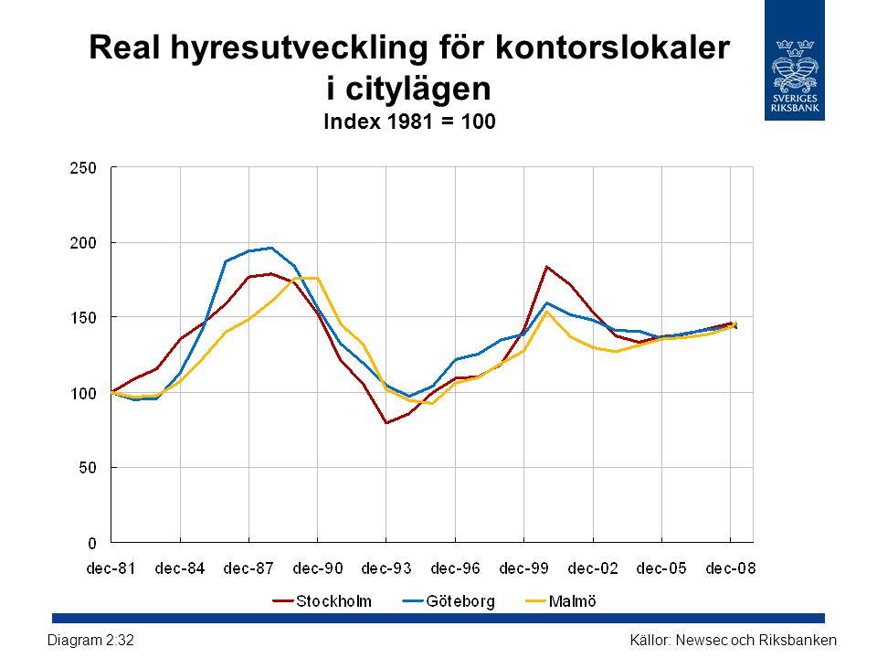 Real hyresutveckling för kontorslokaler i citylägen Index 1981 = 100