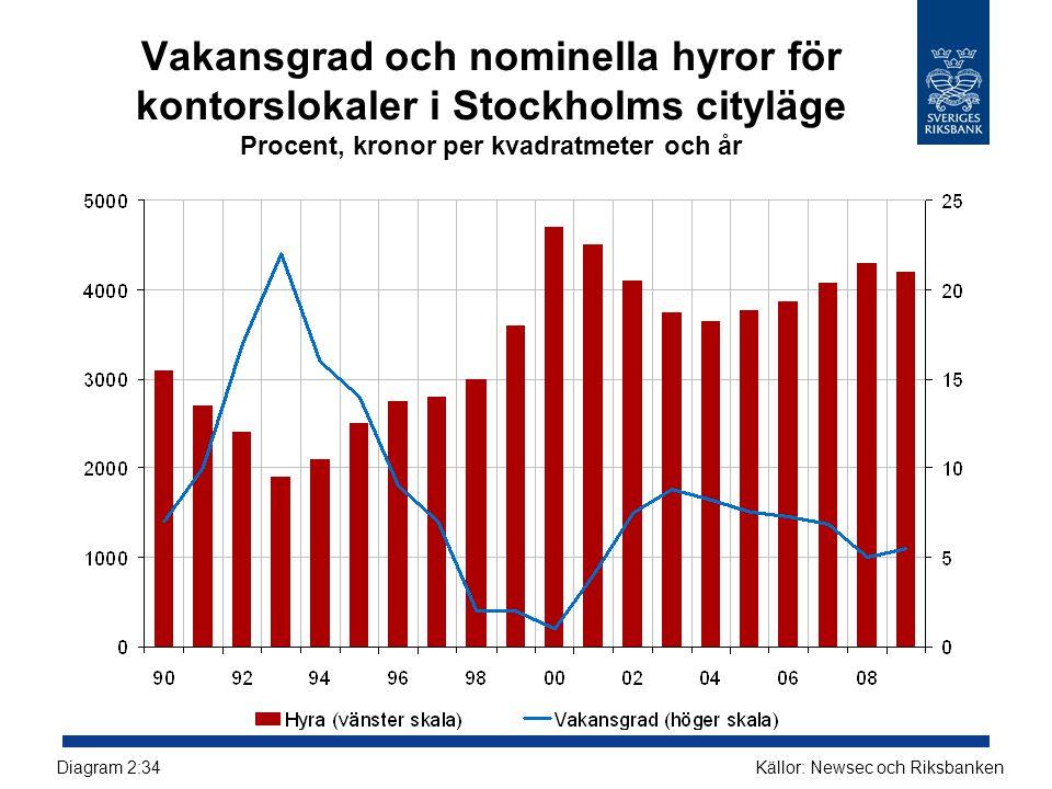 Vakansgrad och nominella hyror för kontorslokaler i Stockholms cityläge Procent, kronor per kvadratmeter och år