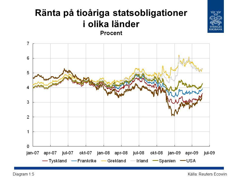 Ränta på tioåriga statsobligationer i olika länder Procent