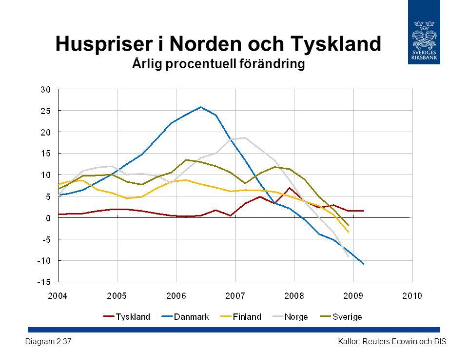 Huspriser i Norden och Tyskland Årlig procentuell förändring
