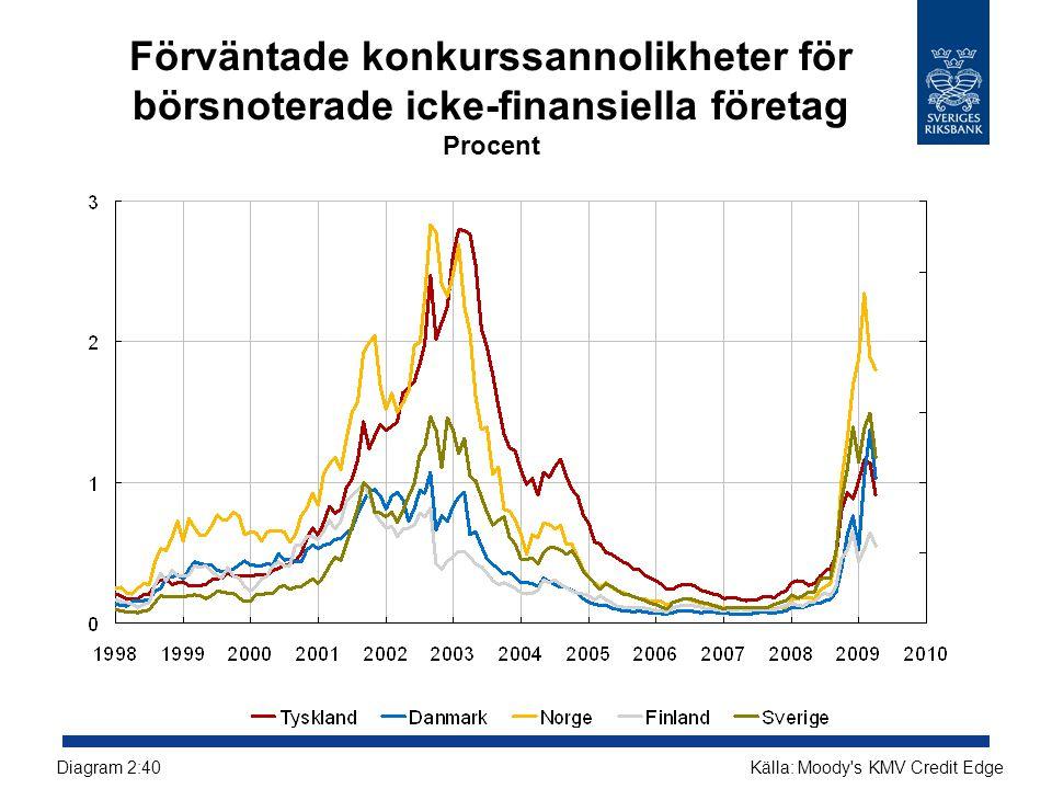 Förväntade konkurssannolikheter för börsnoterade icke-finansiella företag Procent