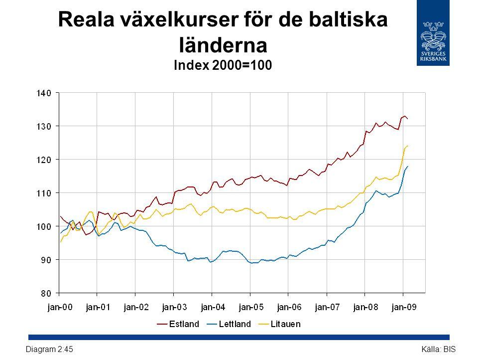 Reala växelkurser för de baltiska länderna Index 2000=100
