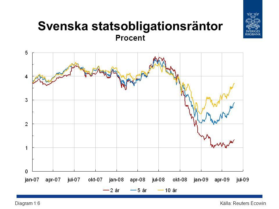 Svenska statsobligationsräntor Procent