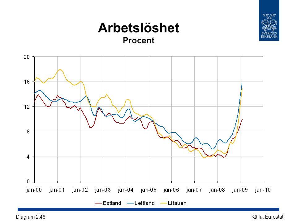 Arbetslöshet Procent Diagram 2:48 Källa: Eurostat
