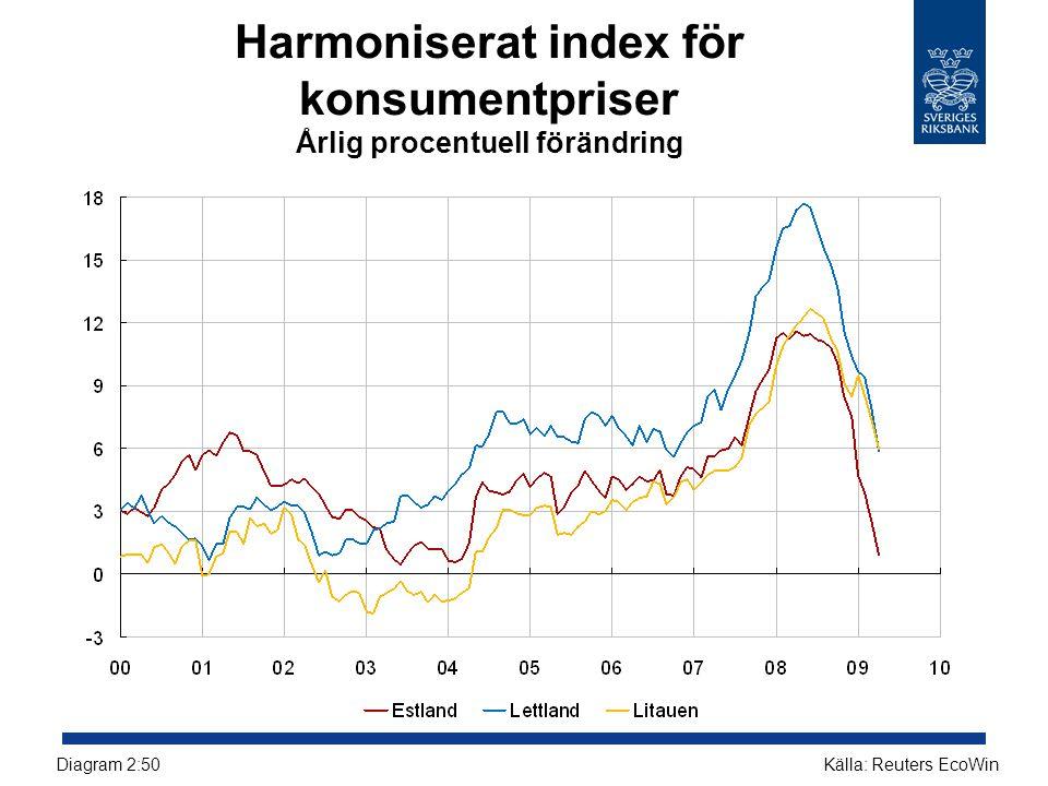Harmoniserat index för konsumentpriser Årlig procentuell förändring